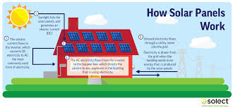how do solar panels work the science of solar explained solect
