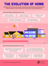 the evolution of home design characteristics then and now