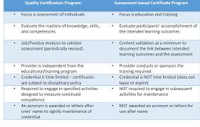 Certification Letter Of Accomplishment Distinguishing Between Quality Certification And Assessment Based