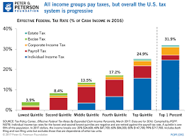 2015 Federal Tax Tables Budget Basics Who Pays Taxes