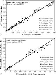 probabilistic risk assessment methodology of exterior surfaces