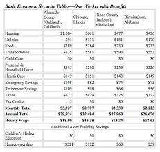 texas child support table economic security database recommends significantly higher wages cffpp