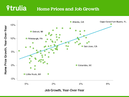 Home Trends And Design Austin Jobs For Home Prices The Rebound Effect Is Over Long Live Job Growth