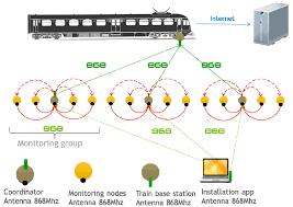 sensors free full text sensor4pri a sensor platform for the