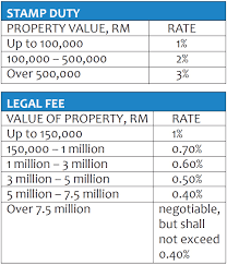 Properties Of Light Worksheet Buying And Selling Property In Malaysia Expatgo