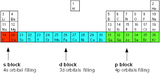 Blocks On The Periodic Table Introducing Transition Metals