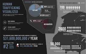 Human Trafficking Estimates by Maps And Statistics Human Trafficking