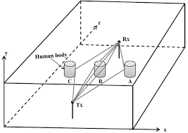 physical statistical channel model for signal effect by moving
