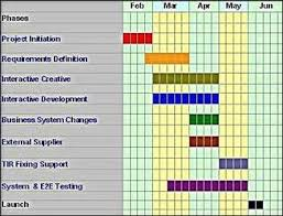 High Level Project Plan Excel Template Creating A Project Plan How To Create A Project Plan Project