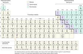 periodic table pdf black and white periodic table of elements with names explanation periodic table of