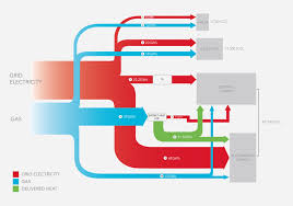 sankey energy flow diagram for university college london ucl