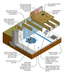 rigid foam board interior insulation for existing foundation walls