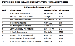 busiest airports for thanksgiving plus things to do at each