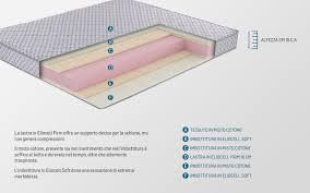 materasso piazza e mezza misure top materasso 1 piazza e mezza alto 18 cm 6y55