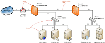 logical layout of network network architecture diagrams using uml overview of graphical