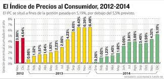 cuanto es el incremento del ipc ao 2016 la inflación acumulada de 2014 en bolivia fue de 5 19 la razón