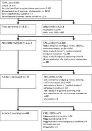 dual process cognitive interventions to enhance diagnostic
