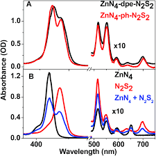 intramolecular energy transfer dynamics in differently linked zinc