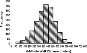 6 min walk test provides prognostic utility comparable to