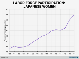 japanese women entering workforce business insider