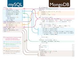 Php Map Php How Do I Use Map Reduce In Mongodb Stack Overflow