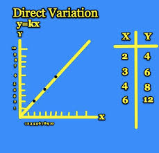 mjgds math direct and inverse variation
