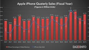 100 apple home network design 2015 apple watch series 3 vs