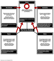 porter u0027s five forces competitive strategy porters 5 forces