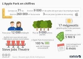 park siege social les chiffres impressionnants du nouvel apple park de cupertino