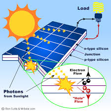 what is a solar panel how does a solar panel work