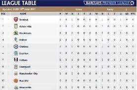 vanarama national league table betexplorer premier league cup stats soccer england tables