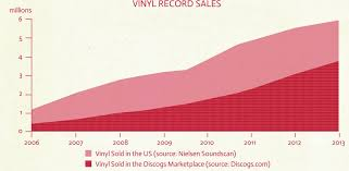 record sale price how to sell vinyl records