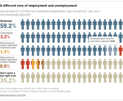 us bureau labor statistics going beyond the unemployment rate pew research center