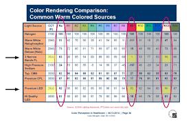 fluorescent lights fluorescent light colors compare fluorescent