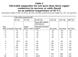 Nec Ampacity Table by I Guess I Don U0027t Understand Temperature Rating Compatibility