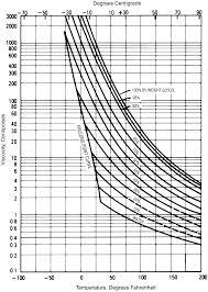 ethylene glycol viscosity table 250 2612 glycol