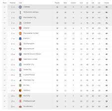 klasemen u2013 jadwal hasil dan klasemen liga primer inggris