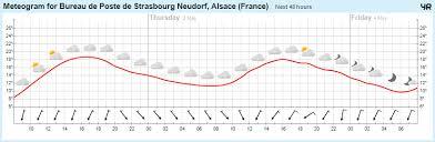 bureau de poste neudorf yr hourly forecast for bureau de poste de strasbourg neudorf