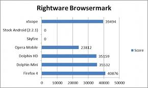 fastest browser for android what s the fastest android browser geeks weigh in