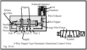 chapter 10 directional control valves part 3 hydraulics