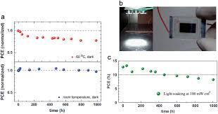 graphene in perovskite solar cells device design