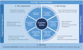 master design management advisory services hicx solutions
