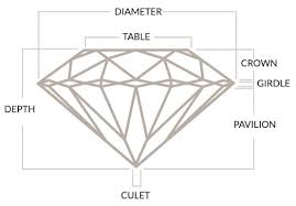 Diamond Depth And Table Learn About The 4 C U0027s Of Diamonds Mills Jewelers