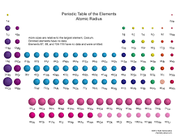 Periodix Table Size Of The Elements On The Periodic Table