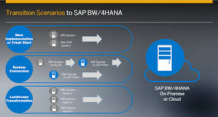 the road to sap bw 4hana part 1 sap hana