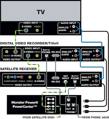 personal video recorders home theater setup installation u0026 hook