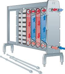 heat exchangers dairy processing handbook