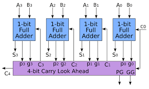 carry lookahead adder wikipedia wiring diagram components