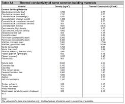 material thermal conductivity table simple structure without thermal bridging the irish building