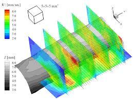 Flag Measurements Research U003e Flow Structure Interaction U003e 3d Flow Visualization